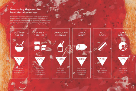 Nourisihing the need for healthier alternatives  Infographic