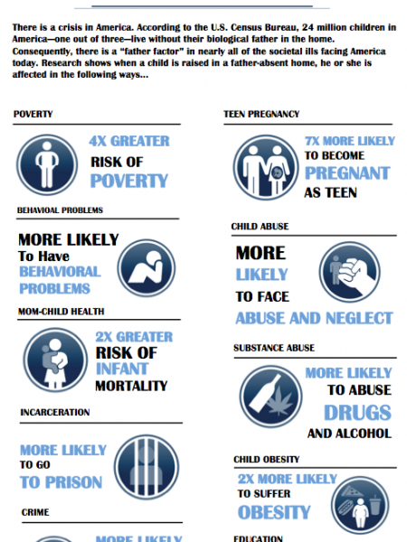The Father Absence Crisis in America Infographic