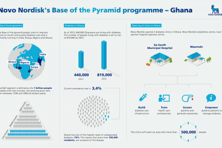 Novo Nordisk Base of the Pyramid Infographic