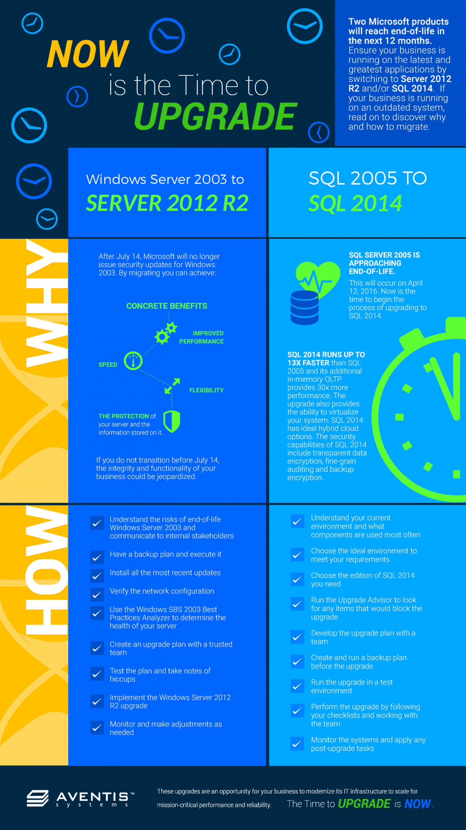 Now is the Time to Upgrade Your Windows 2003 and Micrsoft SQL 2005 Infographic