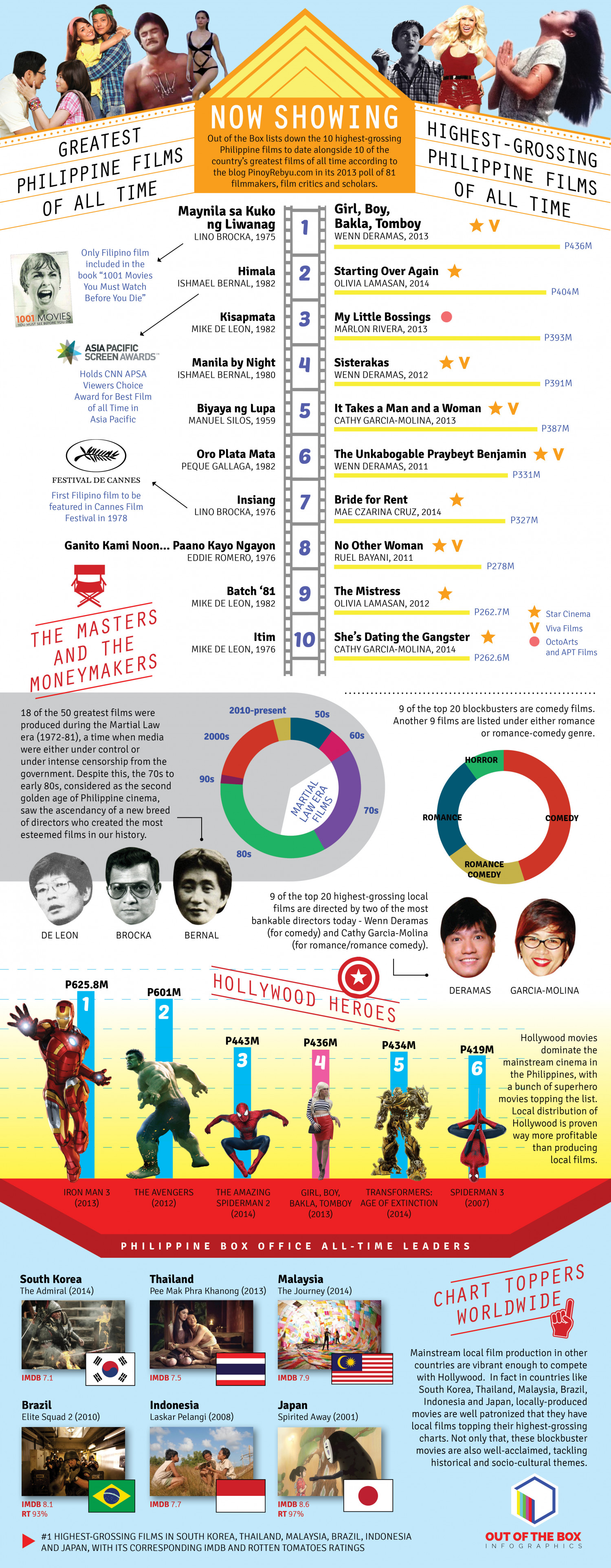 NOW SHOWING Infographic