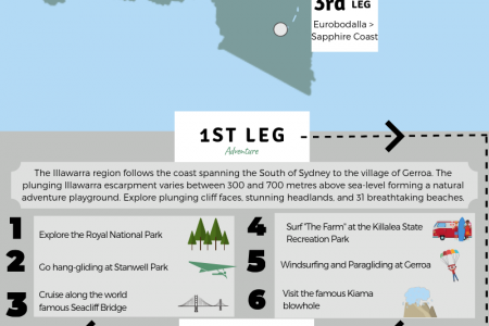 NSW South Coast - Road Trip Adventures Infographic