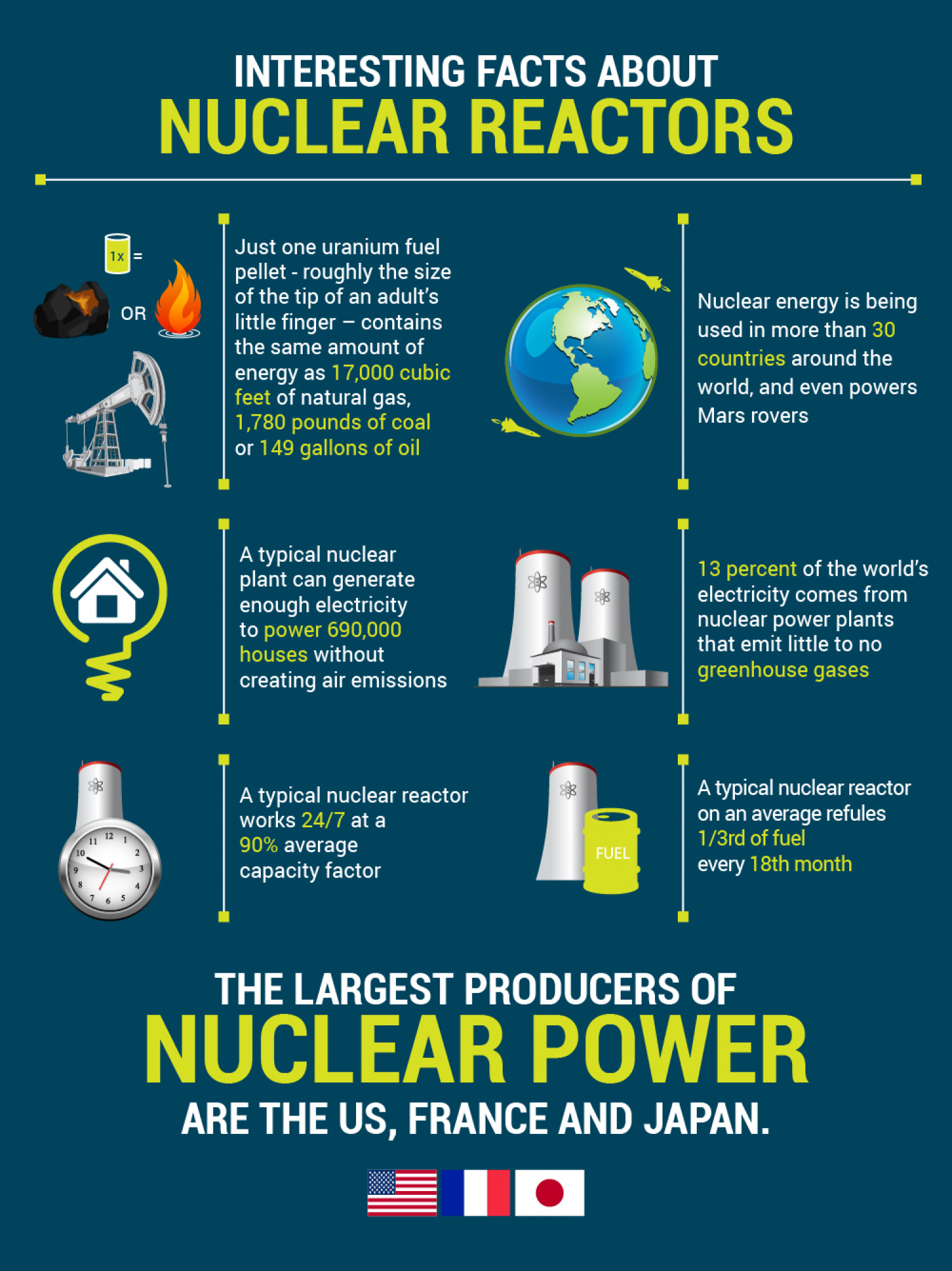 Nuclear energy for Fun facts about countries around the world