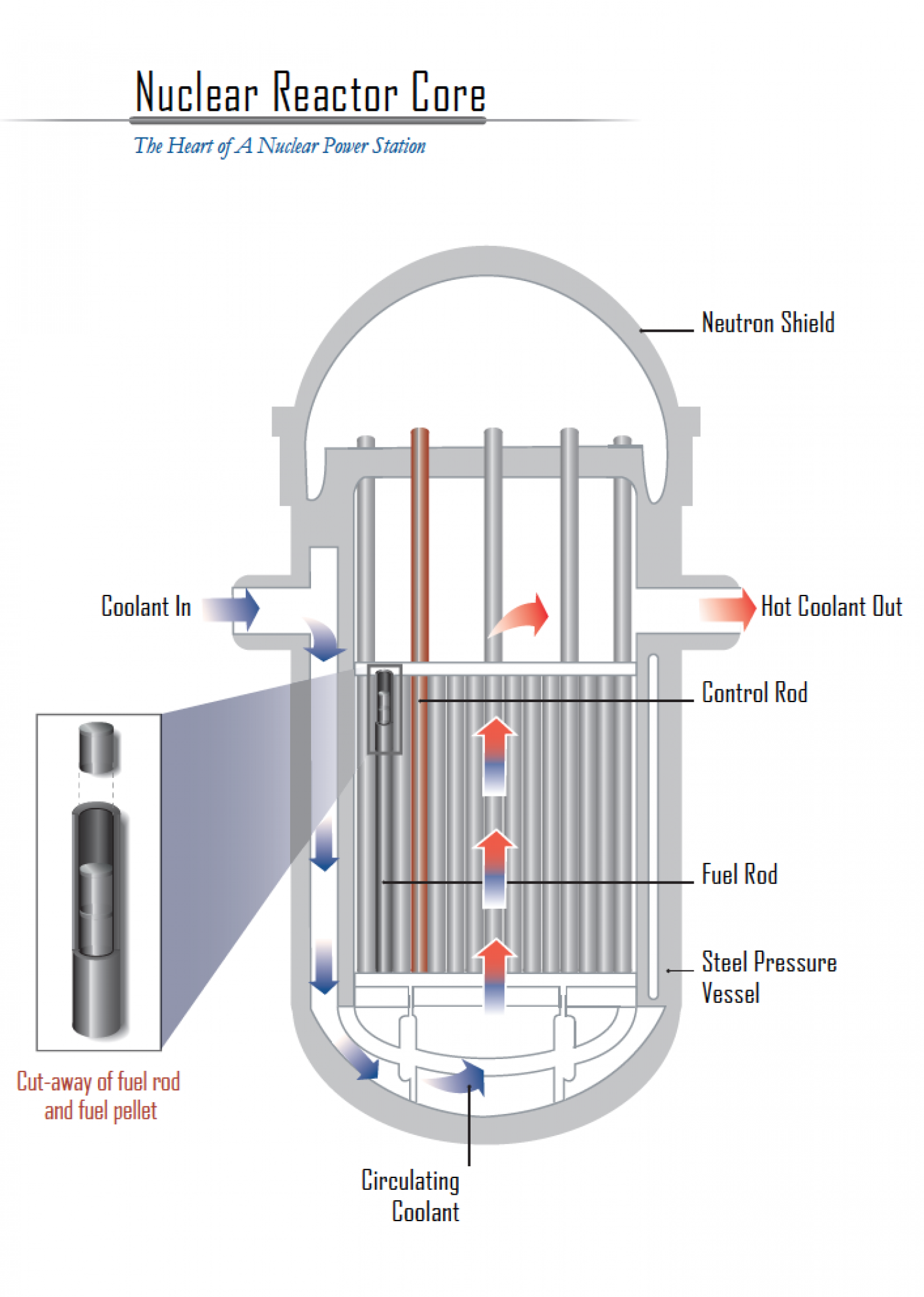 Nuclear reactor core schematic visual nuclear reactor core schematic infographic ccuart Image collections