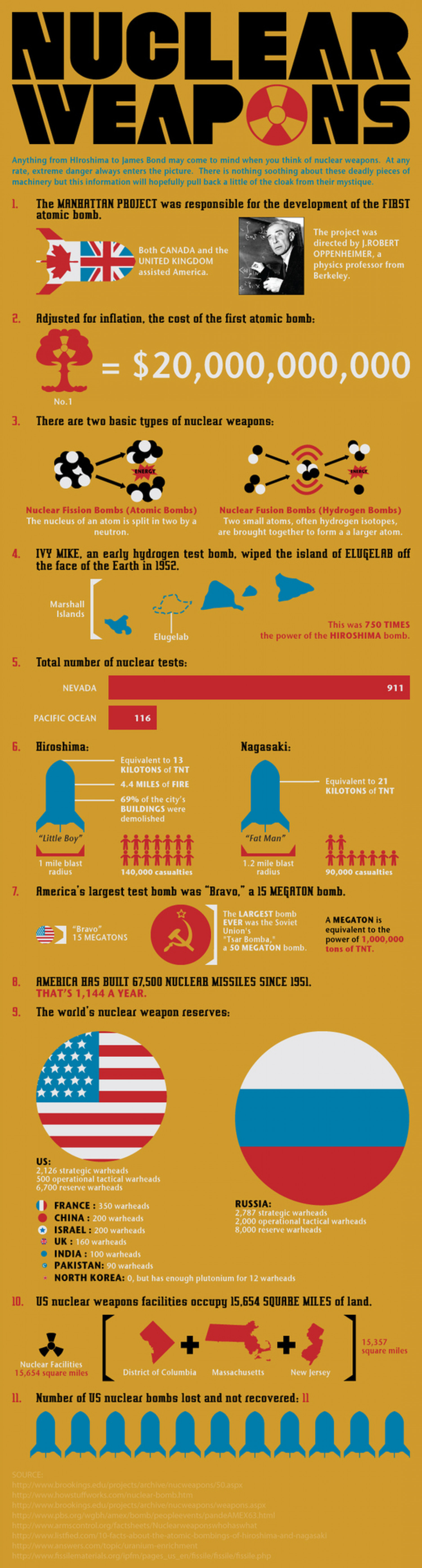 Nuclear Weapons 101 Infographic