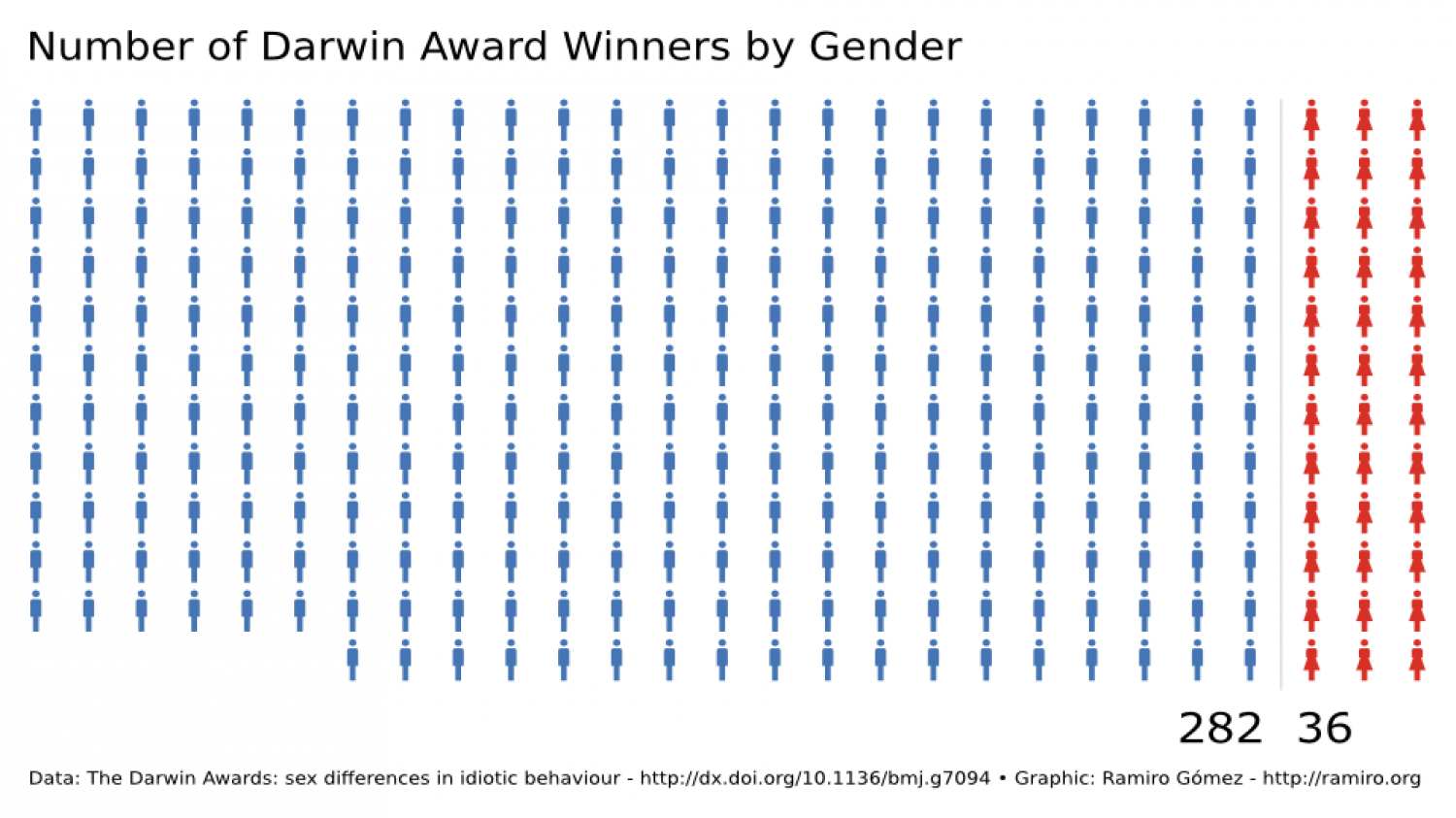 Number of Darwin Award Winners by Gender Infographic