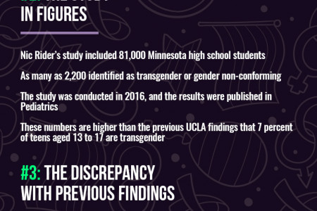 Number of Transgender Teens in the US on the Rise Infographic