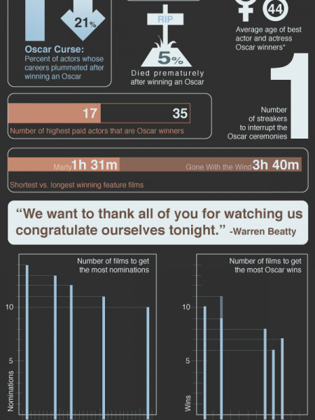 Numbers Behind the Academy Awards Infographic