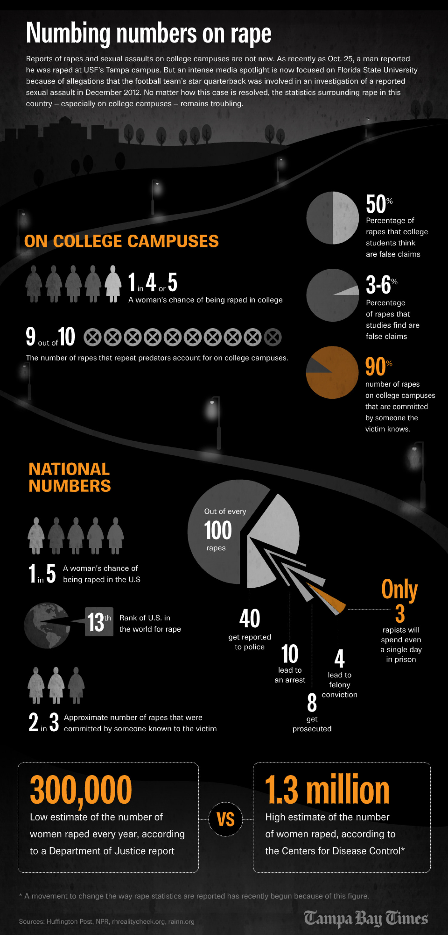 Numbing numbers on rape Infographic