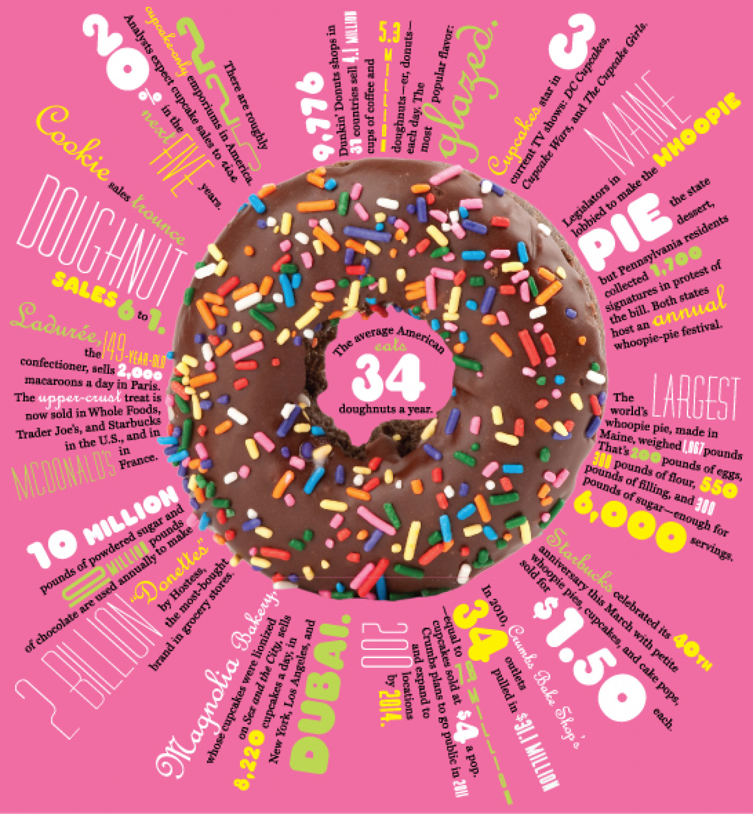 Numerology: Donuts Infographic