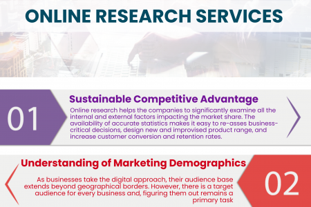Numerous Advantages of Outsourcing Online Research Services Infographic