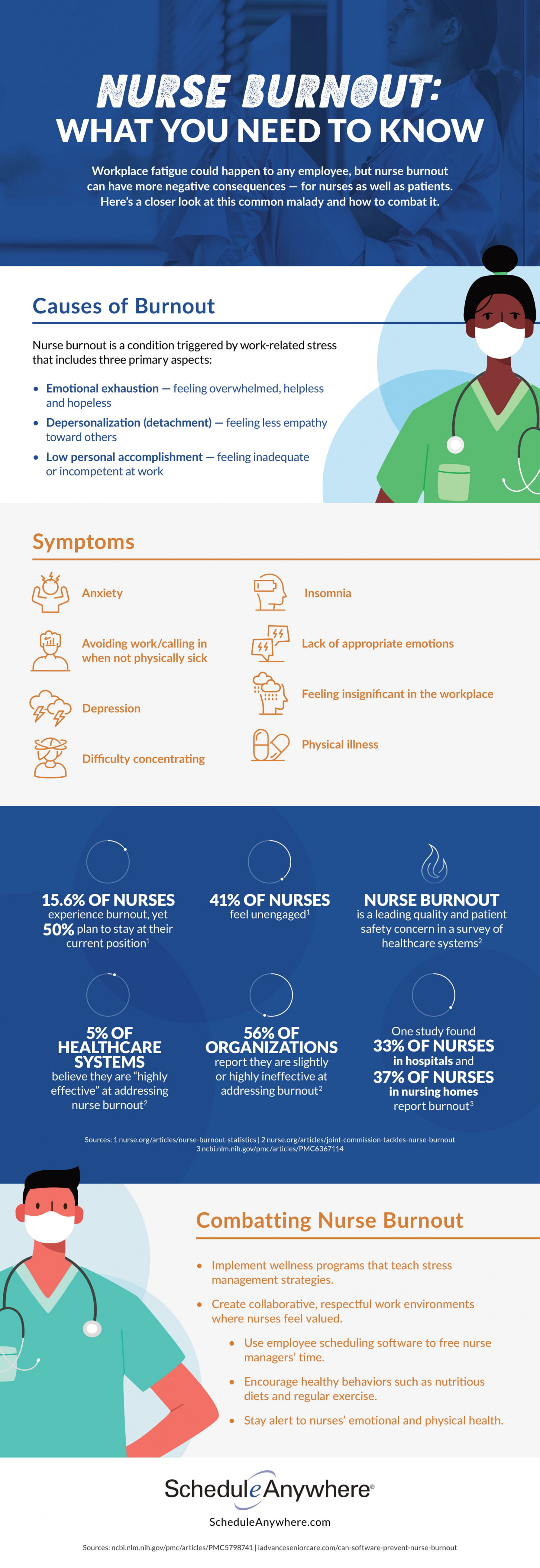 Nurse Burnout: What You Need To Know Infographic
