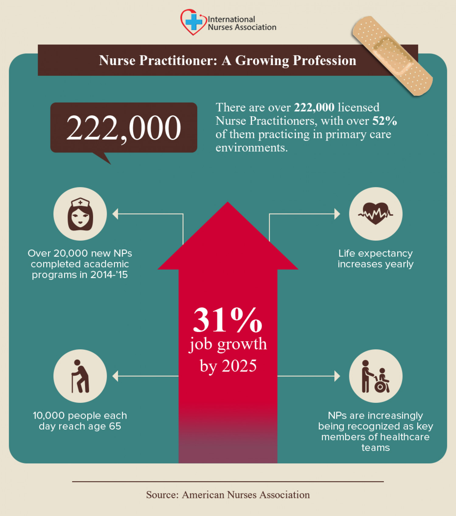 Nurse Practitioner : A Growing Profession Infographic