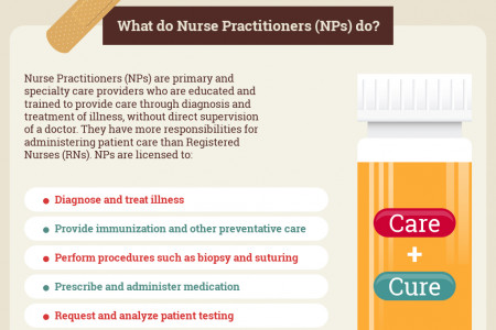 Nurse Practitioners Duties - International Nurses Association Infographic