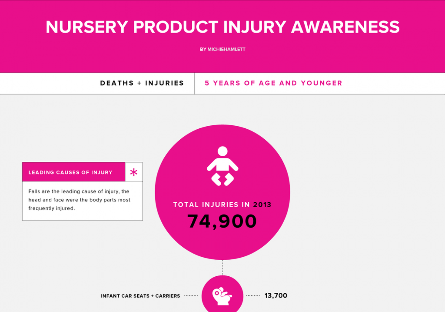 Nursery Product Safety Guide Infographic