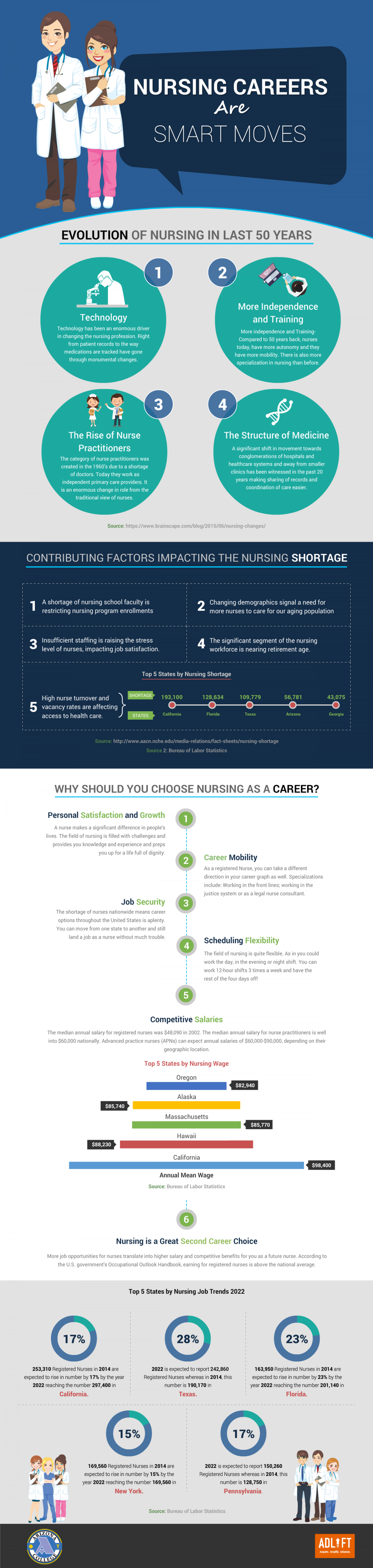 career choice paper Learn how holland's theory helps you choose a career, career pathway or college major that best fits you make a confident career choice.