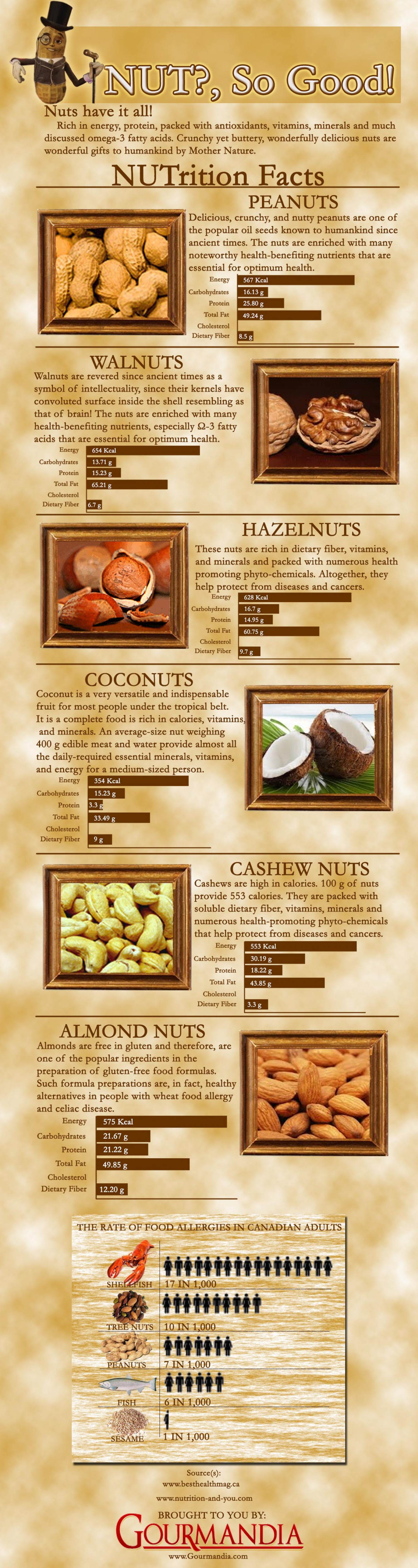 Nut?, So Good! Infographic