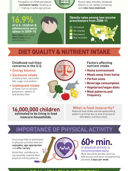 Nutrition Guidance for Healthy Children Infographic