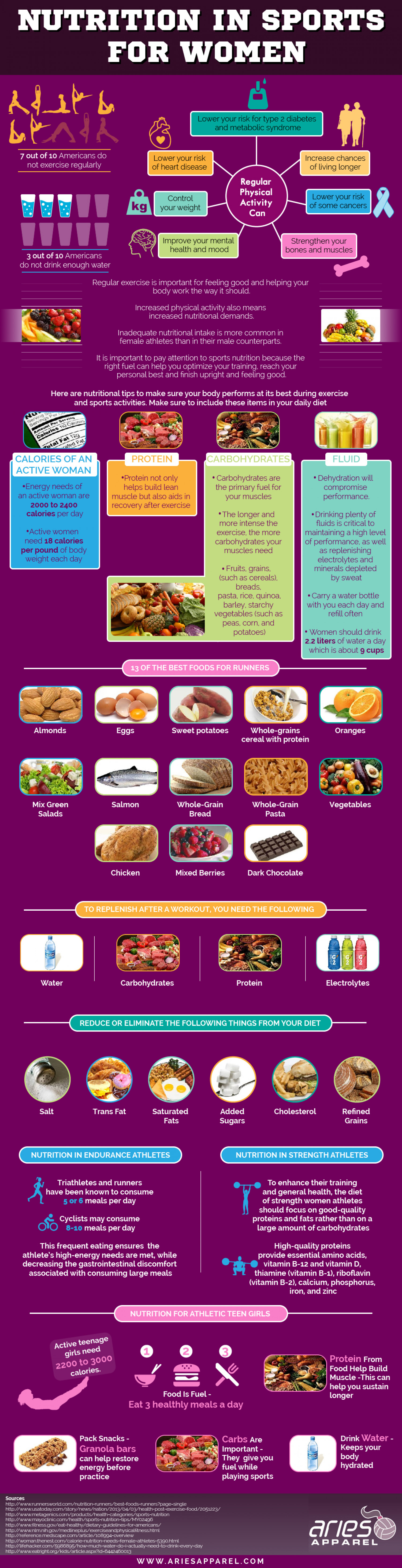 Nutrition in Sports for Women  Infographic