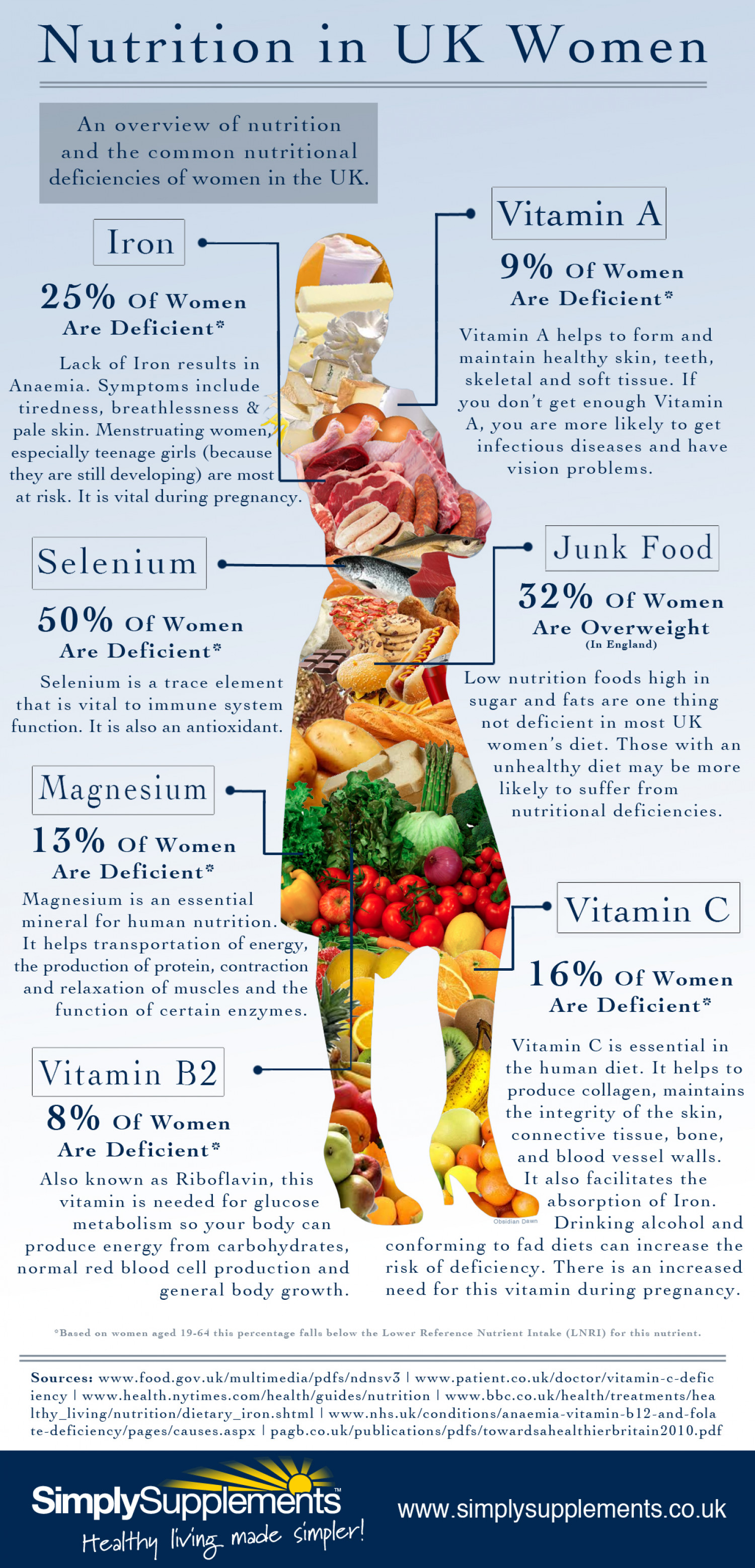 Nutrition in UK Women Infographic