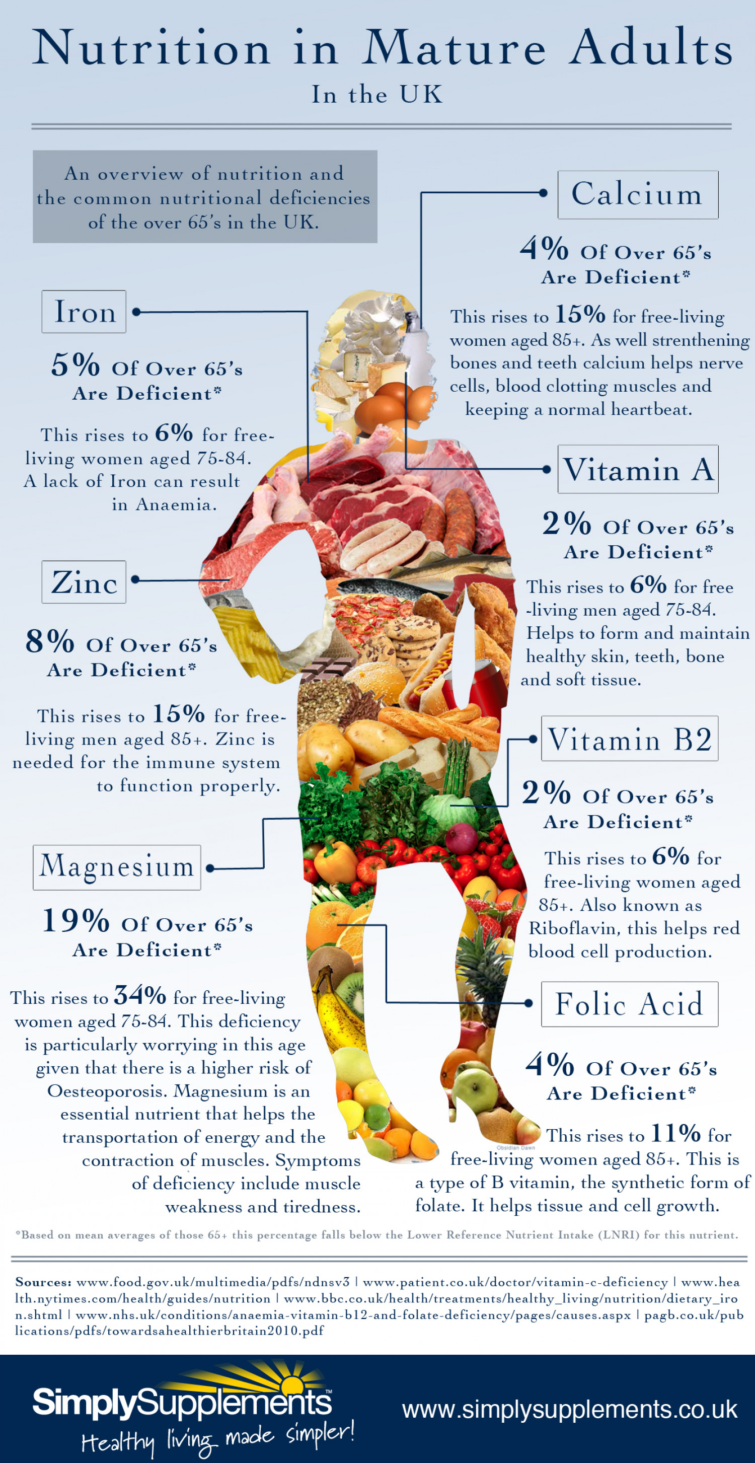 Nutrition of Mature Adults in the UK Infographic