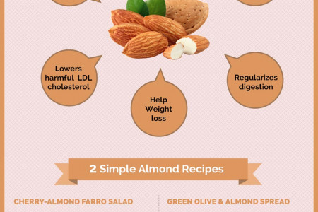 Nutritional Benefits of Almonds Infographic