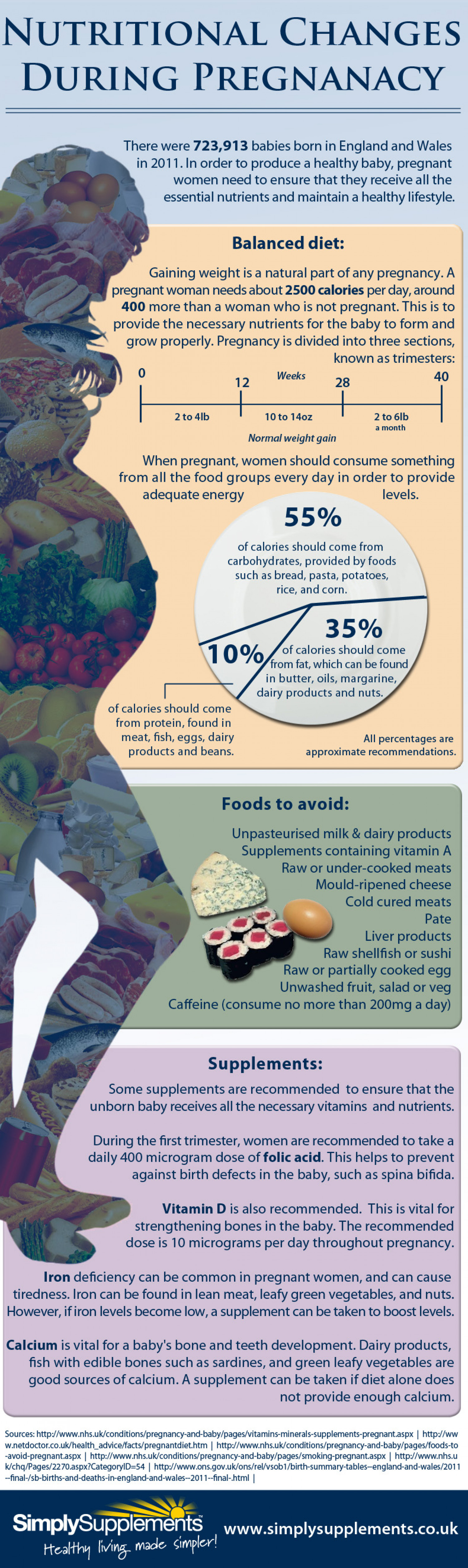 Nutritional Changes During Pregnancy Infographic