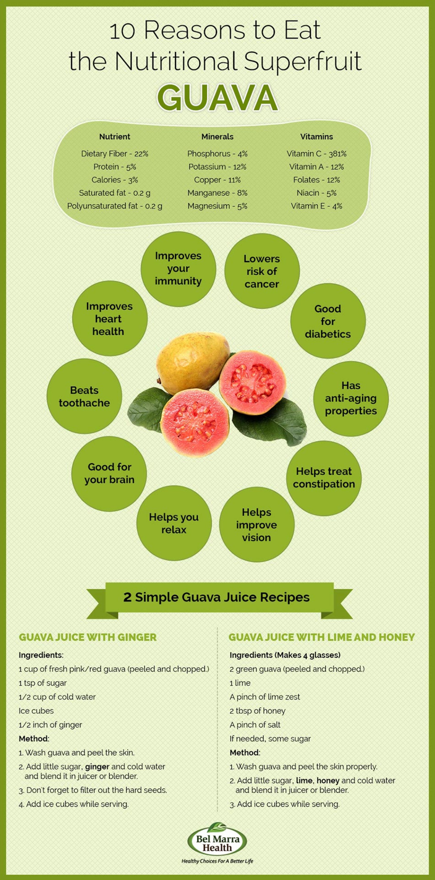 nutritional facts and health benefits of guava fruit | visual.ly