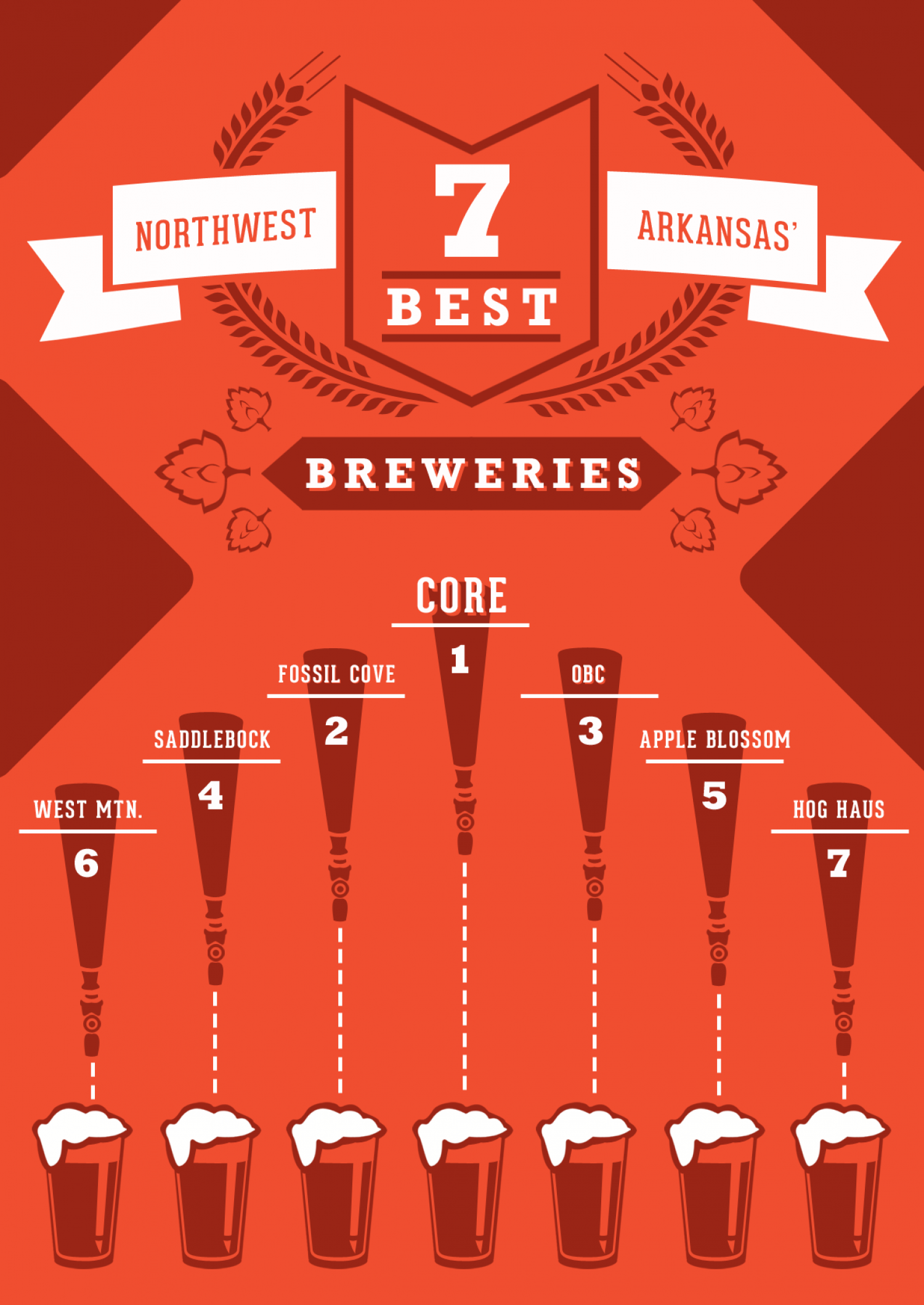 NWA Top 7 Breweries Infographic