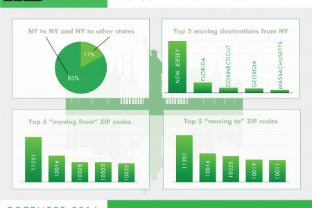 NY REAL ESTATE TRENDS - DUMBO MOVING COMPANY Infographic