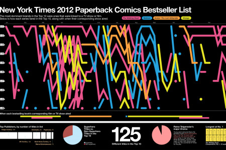 NY Times 2012 Comics Bestseller List Infographic