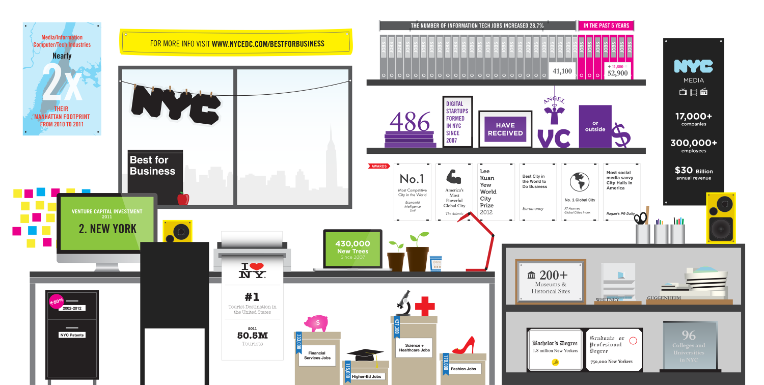 NYC Best for Biz Infographic