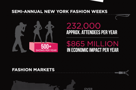 NYC Fashion Industry  Infographic
