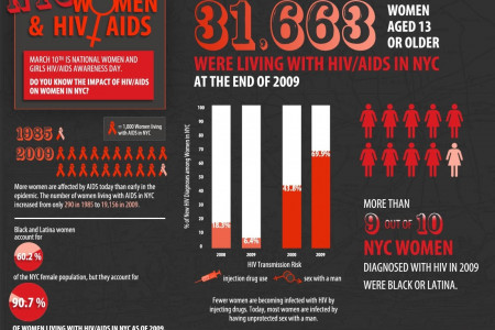 NYC Women and HIV Aids  Infographic