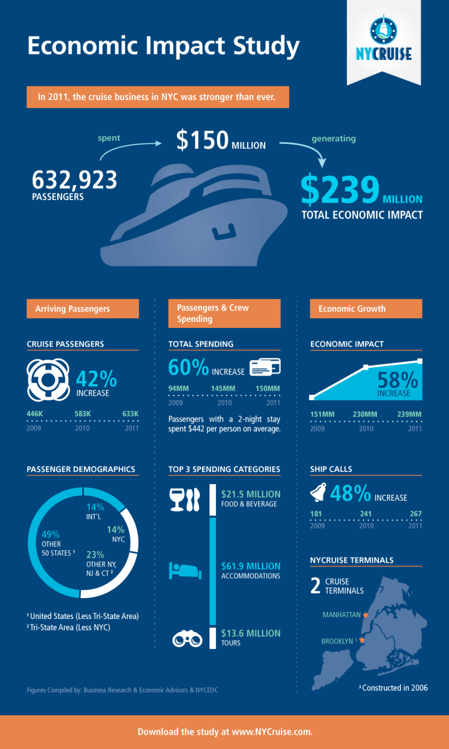 NYCruise 2011 Economic Impact Study Infographic