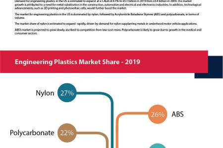 Nylon and ABS to Drive Engineering Plastics Growth in the US Infographic