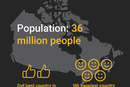 O Canada! A Look At Our Country By The Numbers Infographic