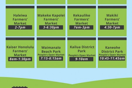 Oahu Farmers Market Guide Infographic