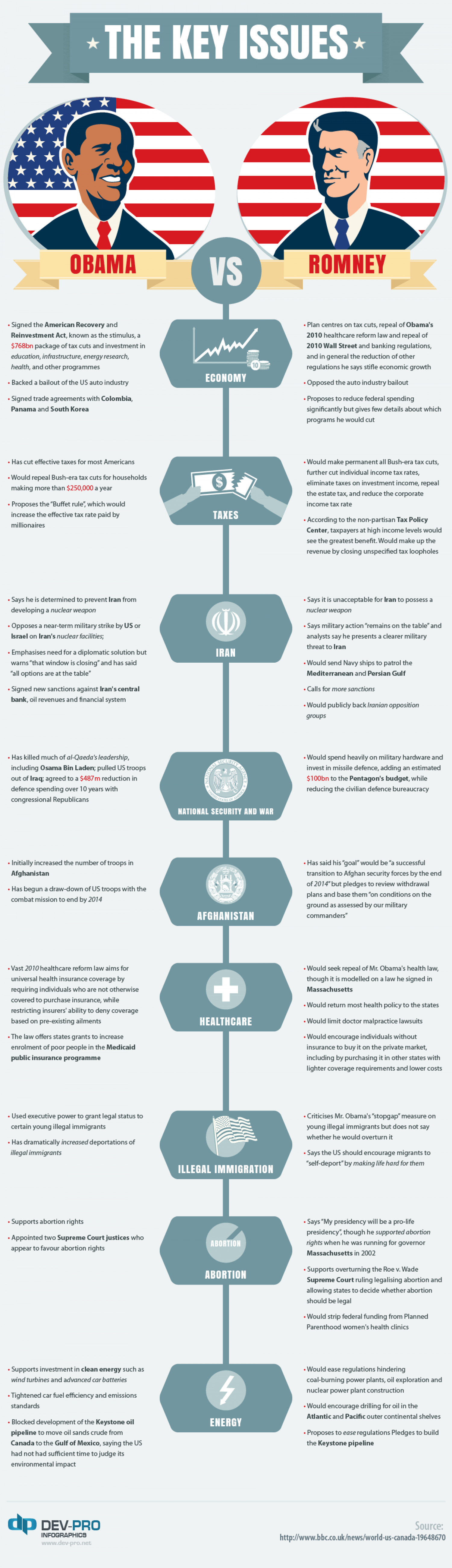 Obama and Romney: The Key Issues Infographic
