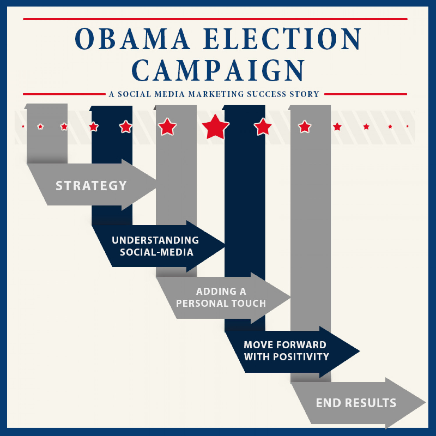 OBAMA ELECTION CAMPAIGN SOCIAL MEDIA SUCCESS Infographic