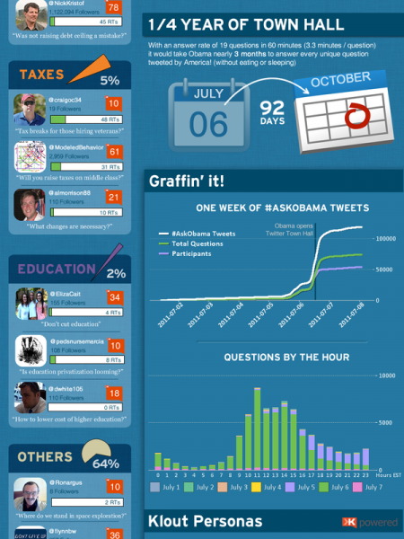 Obama On Twitter Infographic