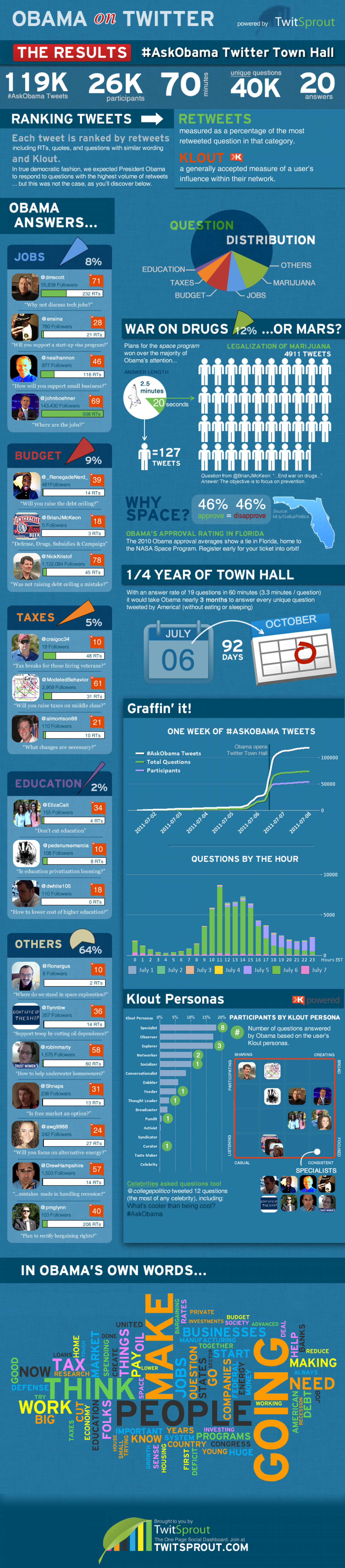 Obama Town Hall Results Infographic