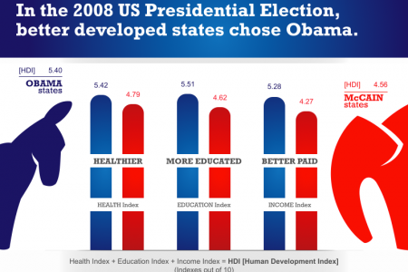 Obama vs. McCain States with HDI Infographic