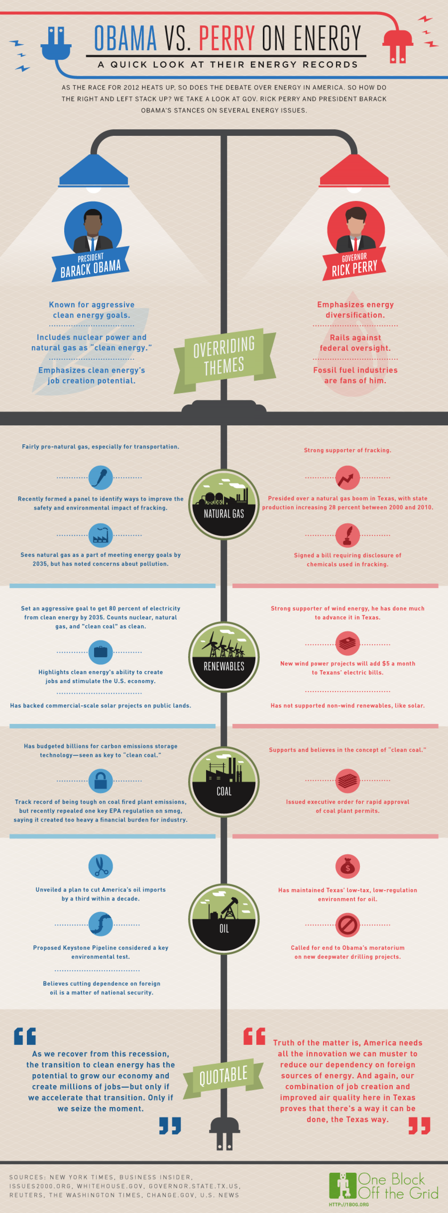 Obama vs. Perry on Energy Infographic