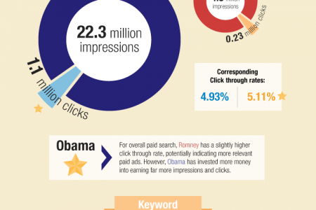 Obama vs. Romney - Who Spends More? Infographic