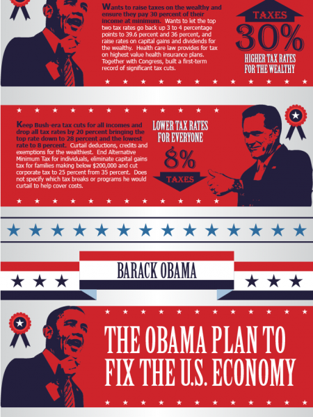 Obama vs. Romney: Where They Stand Infographic