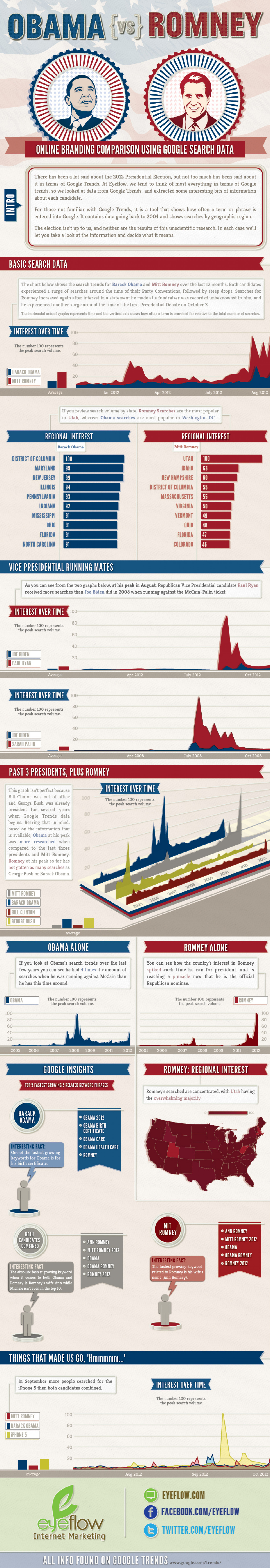 Obama vs. Romney Using Google Trends Infographic