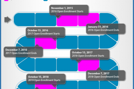 Obamacare Enrollment Dates Roadmap Infographic