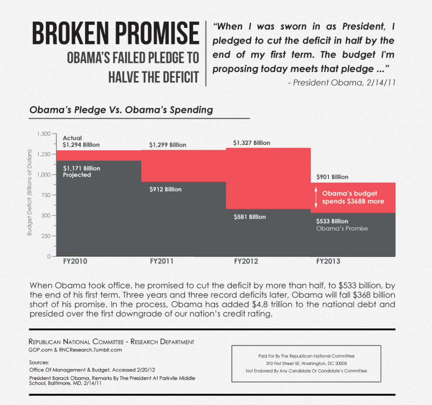 Obama's Broken Deficit Promise Infographic