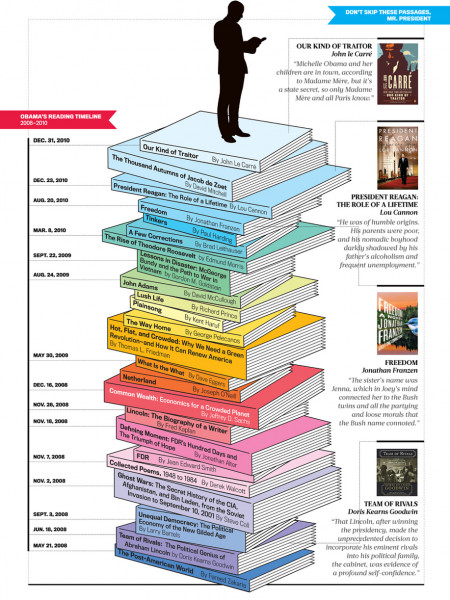 Obama's Reading Timeline Infographic